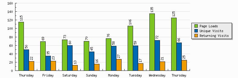 graph_summary_barchart
